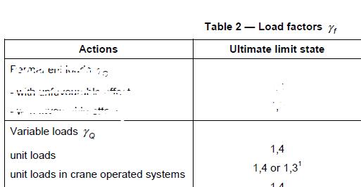 Variabele belasting Unit Loads NEN-EN 15512